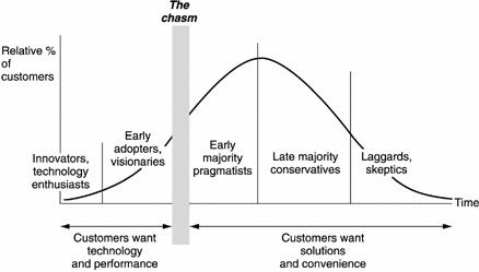 Moore chasm consumer-adoption-curve @digitaltonto