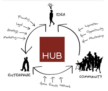 social innovation HUB qi-global.com