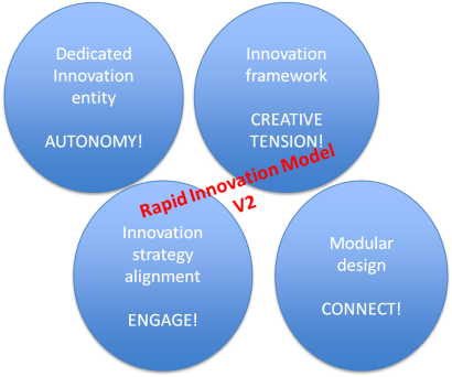 Rapid Innovation V2