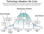 tech-adoption-lifecycle
