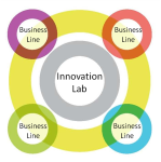innovation & business lines