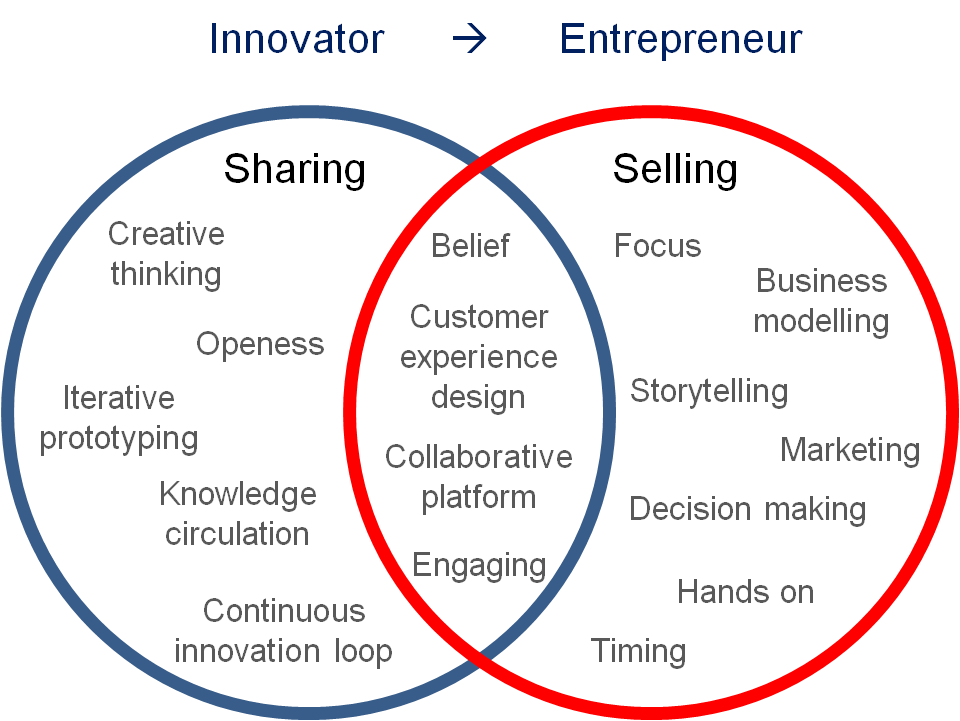 how creativity innovation and entrepreneurship are Introduction and motivation (why learn it) on one hand, the terms discovery, invention, innovation and creativity are often misused in the media and even in our own day-to-day conversations.