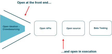 http://nbry.files.wordpress.com/2012/08/openness.png