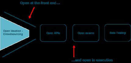 http://nbry.files.wordpress.com/2012/08/openness.png