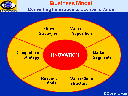 business_model_6components