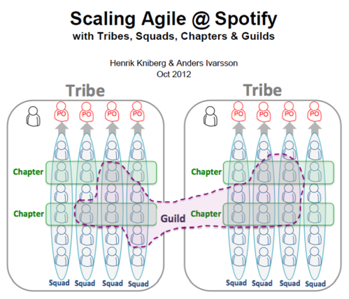 Scaling Agile @spotify