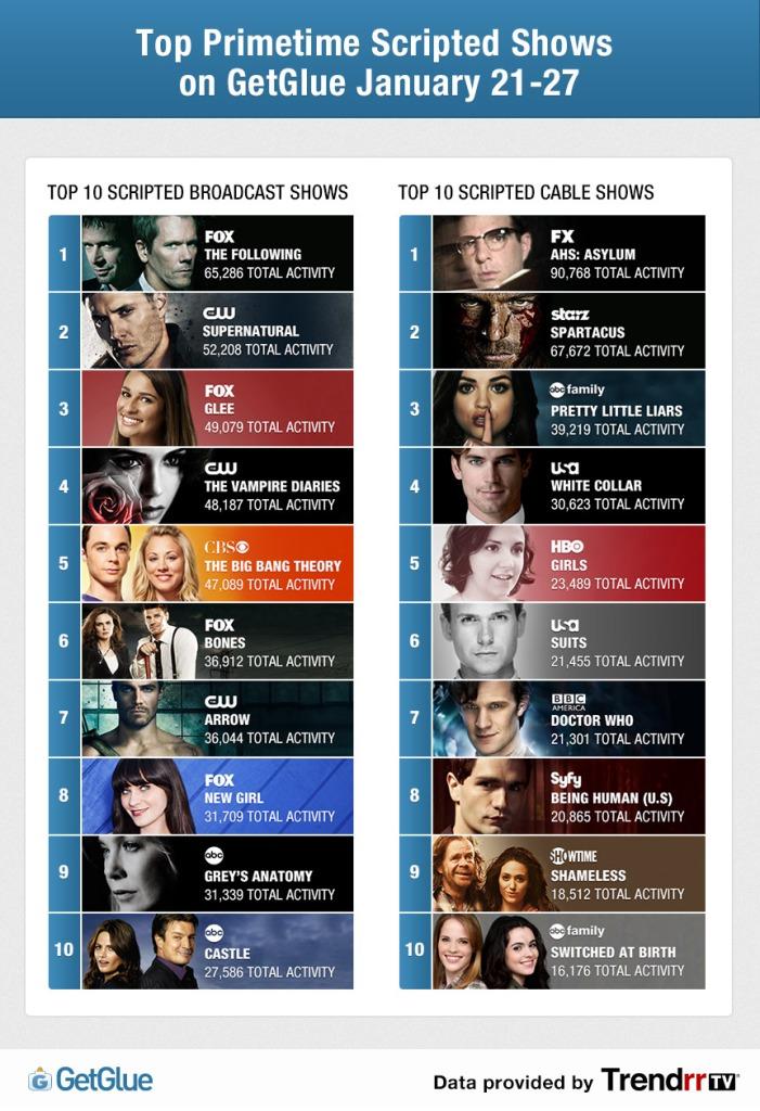 1-21-27_top_tv_trendrr blog.getglue.com
