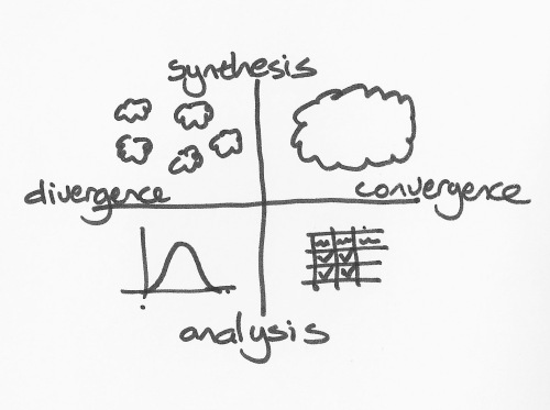 divergence convergence designthinking.ideo.com