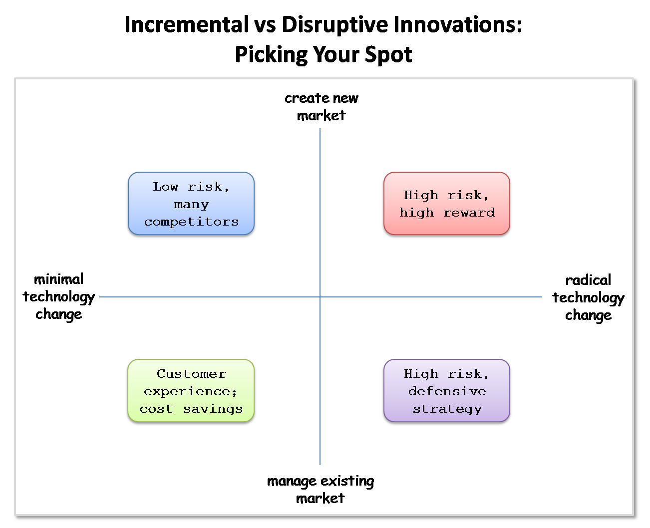 essay on clayton christensen Strategy or theory of many companies is a term called disruptive innovation disruptive innovation was coined by clayton christensen it explains the process of a.