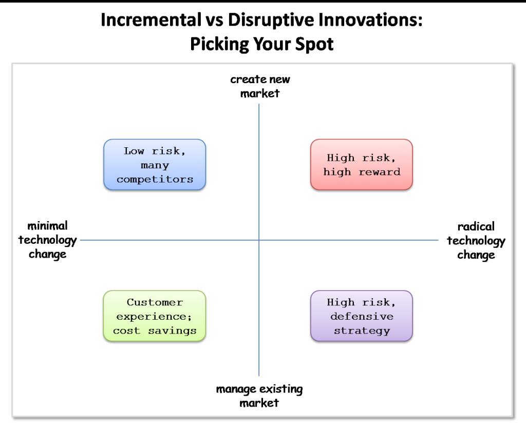 incremental-vs-disruptive-innovation-quadrants