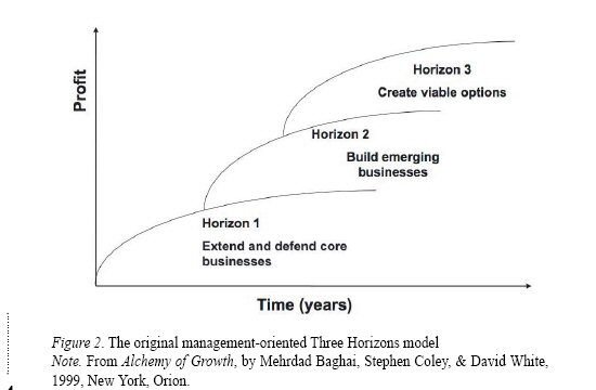 3horizons model