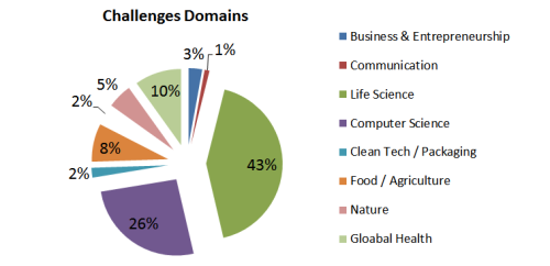 challenges breakdown by domains IdexLab