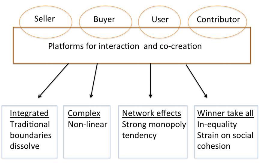 cocreation platforms impacts