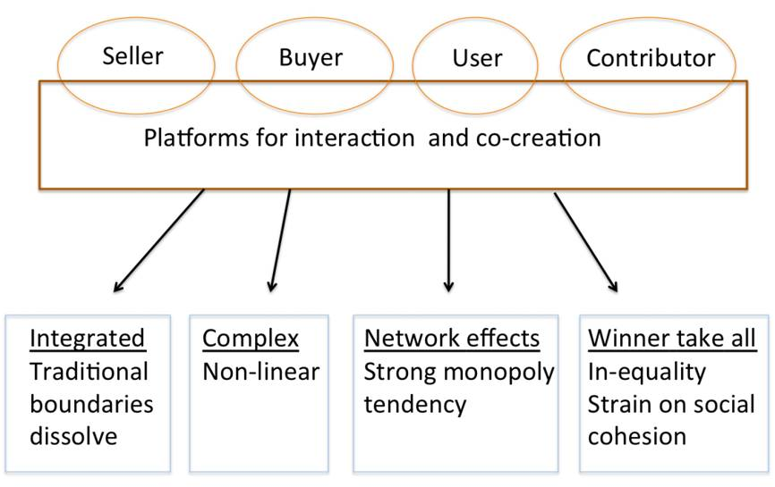 cocreation platforms impacts
