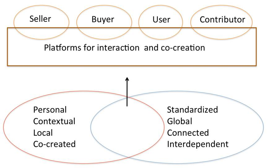 cocreation platforms