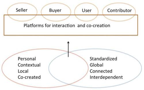 cocreation platforms