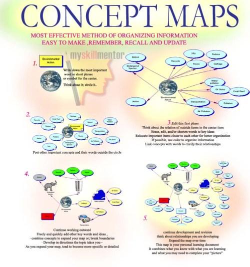 concept_maps myskillmentor.com