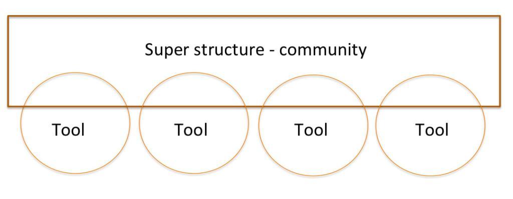 super structure community