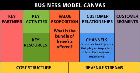 business-model canvas