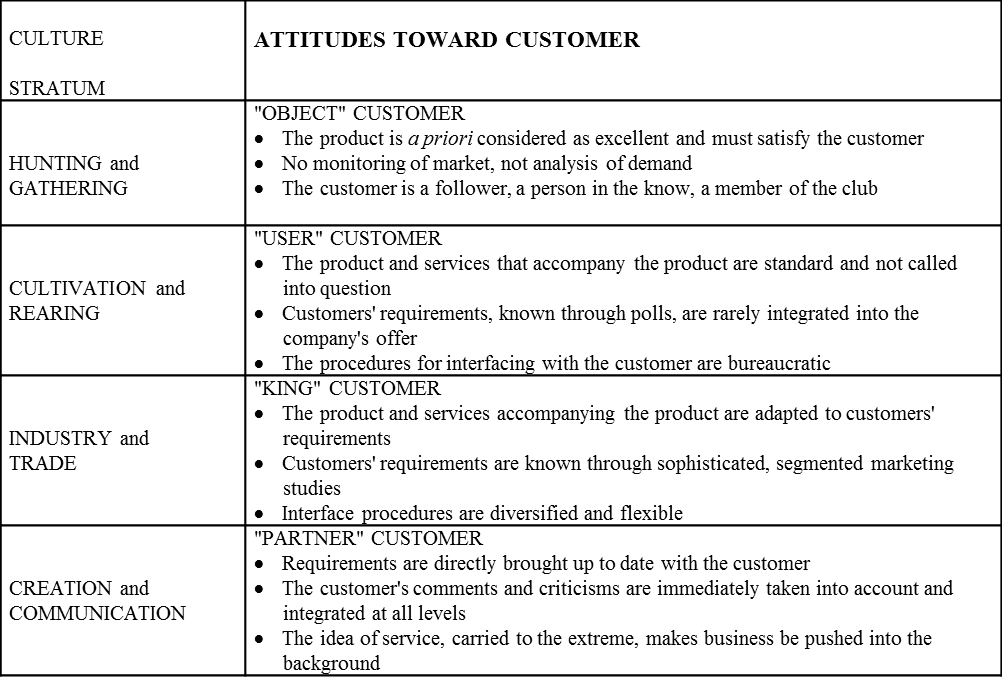 Attitudes toward Customer