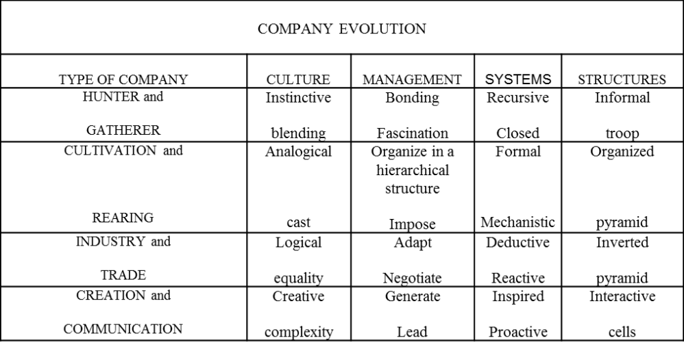 Company Evolution