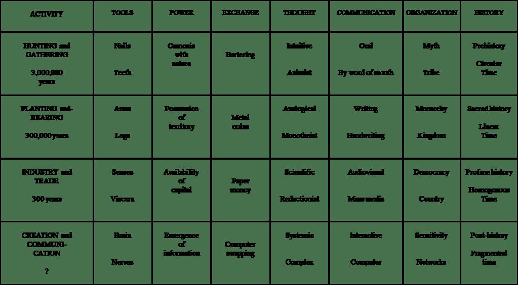 Evolution Grid Michel Saloff