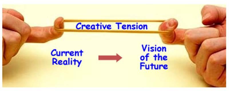 creative tension waremalcomb