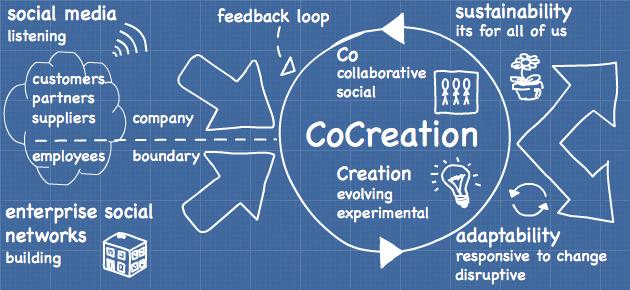 cocreation socialwrks.com