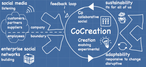 cocreation socialwrks.com