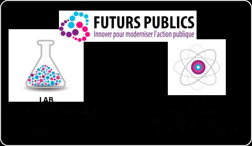 Futurs Publics