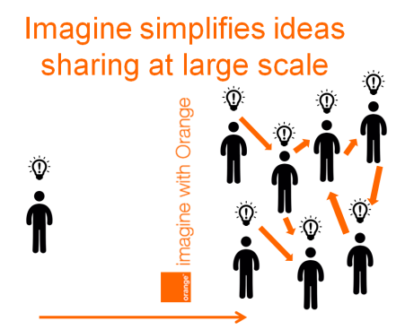 ideas sharing