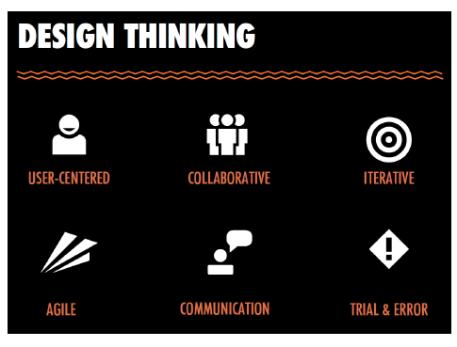 OI design thinking Swarovski