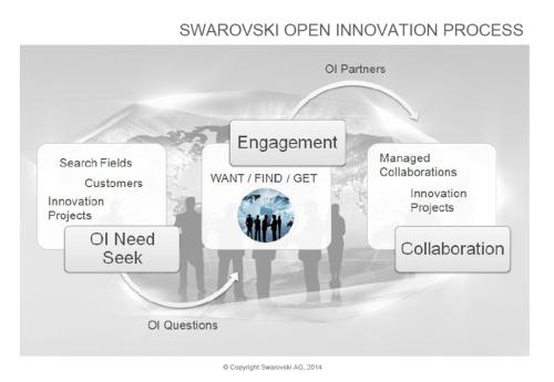 OI process Swarovski