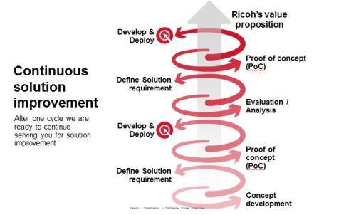 Continuous Collaboration Ricoh