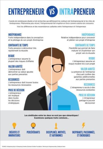 intrapreneur-vs-entrepreneur