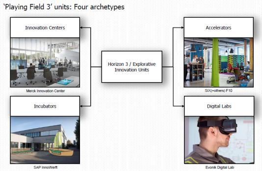 4 explorative units archetypes