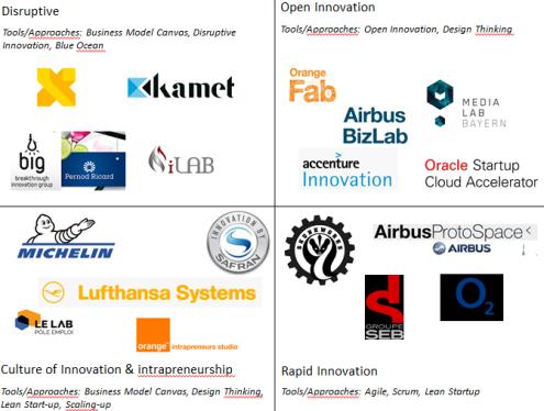 Innovation Lab Matrix
