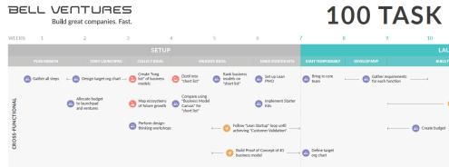 100 Task Startup