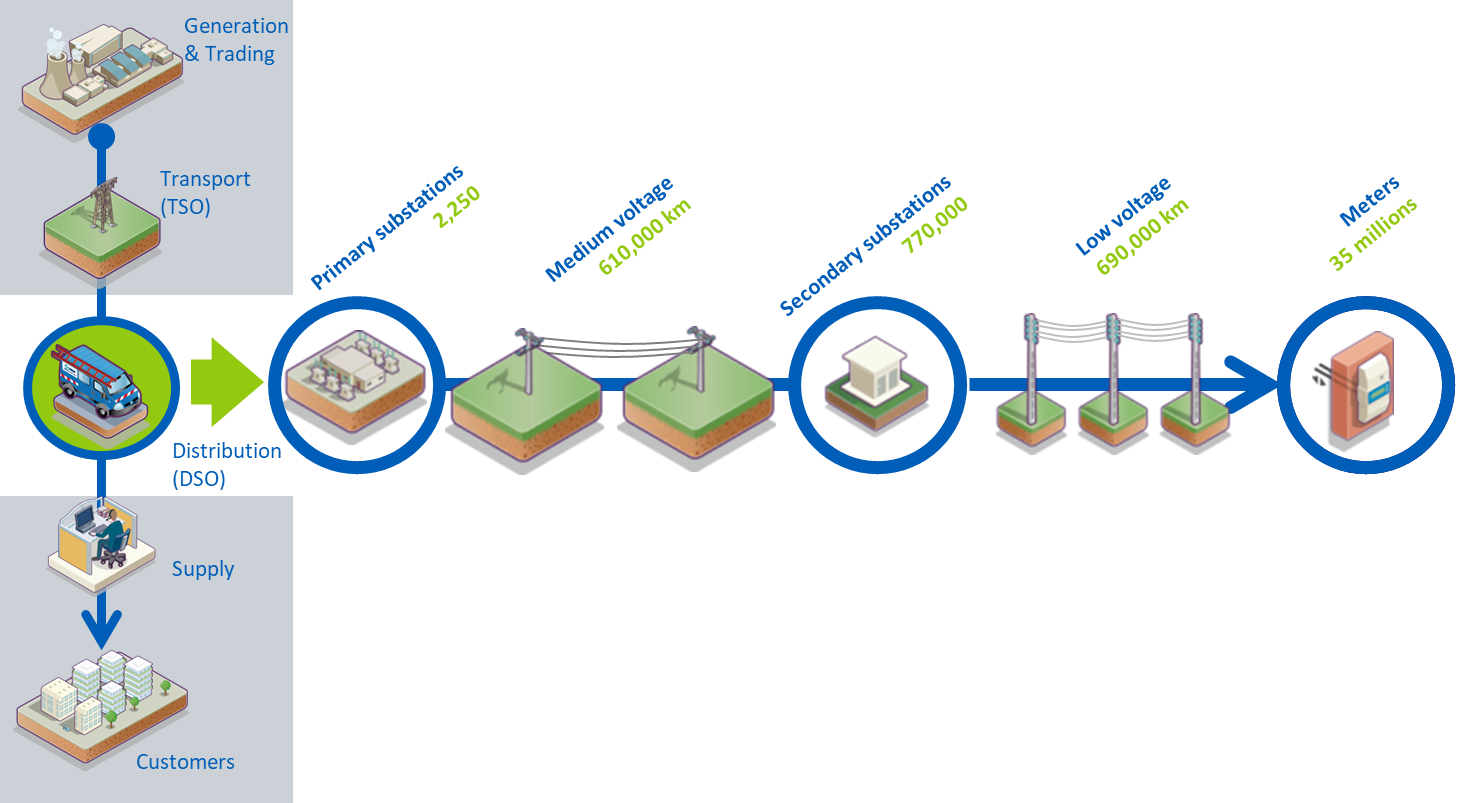 enedis scheme