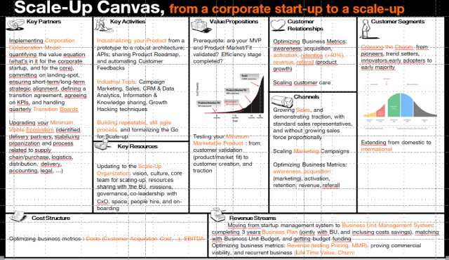 The Scale-Up Canvas: a tool for intrapreneurs who want to ... on road map presentation, road map plan action, road map to small business,