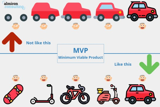 MVP-Minimum-Viable-Product