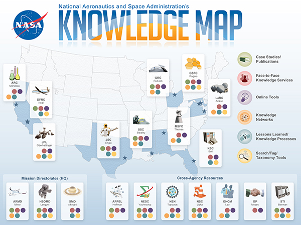 Static_nasa_knowledge_map