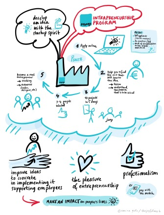 LOIC Innovation Labs & Resilience4