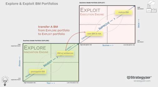 Business_POrtfolio_map_Strategyzer-2