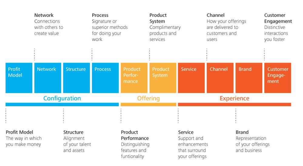 10-tipuri-de-inovare-doblin