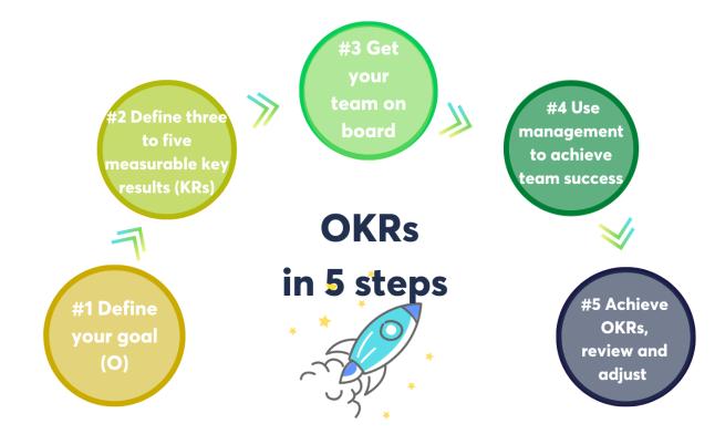 Définition-des-Résultats-clés-_-KR-7