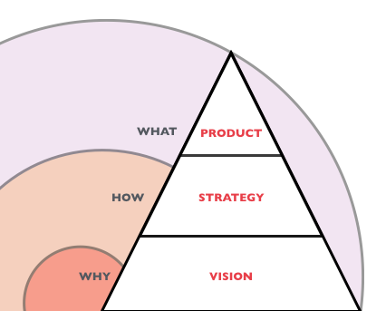 hello-vision-strategy-and-product