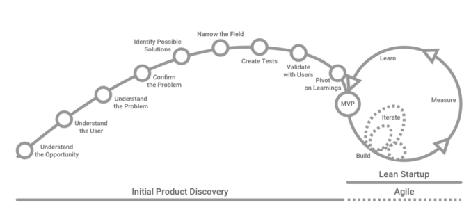 Initial-Product-Discovery-Diagram-BW-1024x466